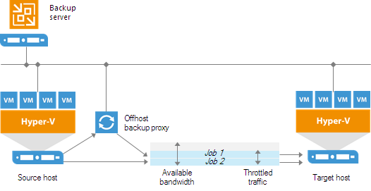 Network Traffic Throttling and Multithreaded Data Transfer
