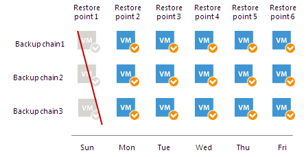 Retention for Per-VM Backup Files