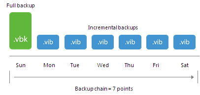 Retention Policy for Forever Forward Incremental Backup