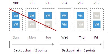 Removing Restore Points from the Backup Chain