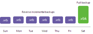 Reverse Incremental Backup