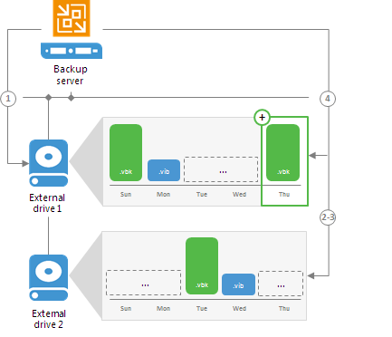 Backup Repositories with Rotated Drives