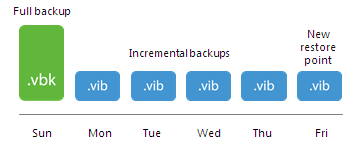 How Synthetic Full Backup Works