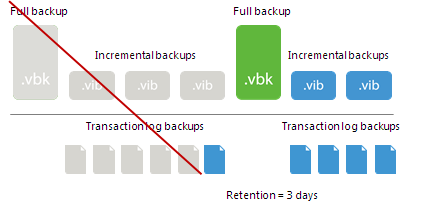 Retention for Transaction Log Backups