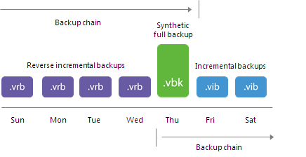 Transforming Incremental Backup Chains into Reverse Incremental Backup Chains