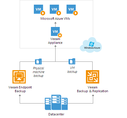 About Veeam Direct Restore to Microsoft Azure
