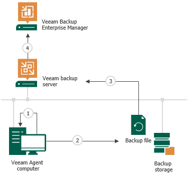 How File Indexing Works - Veeam Agent for Microsoft Windows