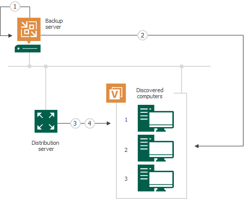 Rescan Job - Veeam Agent Management Guide