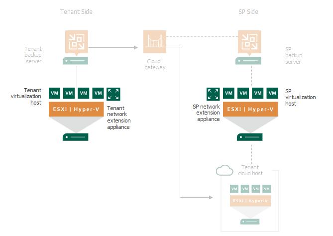 Cloud Connect Replication Partial Failover Example