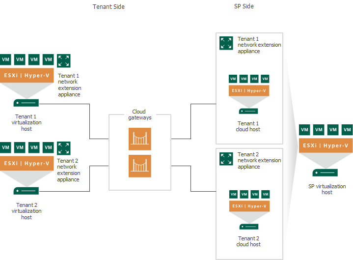 Network Extension Appliance - Veeam Cloud Connect Guide