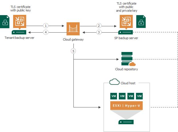 TLS Certificates Handshake - Veeam Cloud Connect Guide