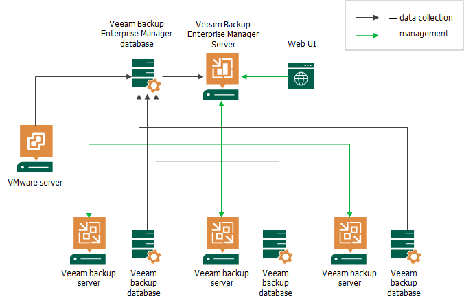 How Veeam Backup Enterprise Manager Works