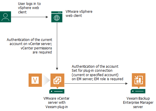 Configuring Plug In Settings Veeam Backup Enterprise Manager Guide