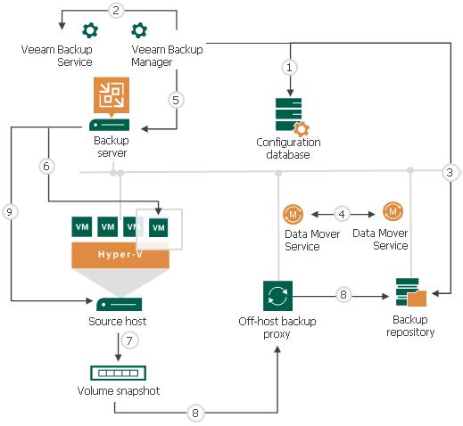 How Backup Works - Veeam Backup Guide for Hyper-V