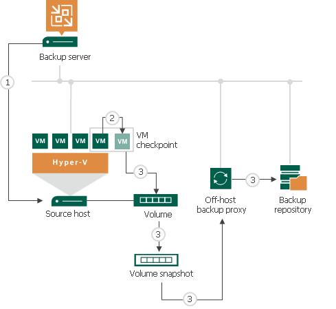 how to take vm backup in hyper v