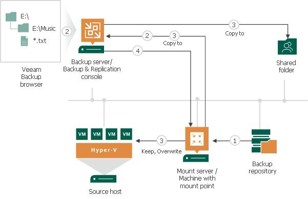 Restore from FAT, NTFS or ReFS - Veeam Backup Guide for Hyper-V