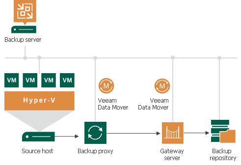 Gateway Server Veeam Backup Guide For Hyper V