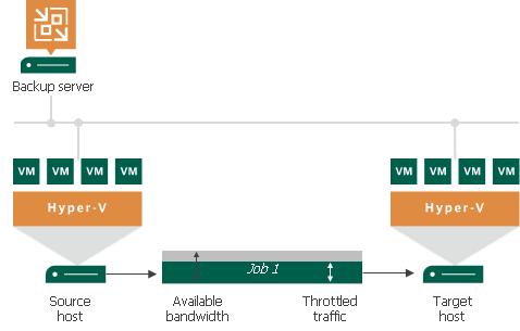 Enabling Traffic Throttling - Veeam Backup Guide for Hyper-V
