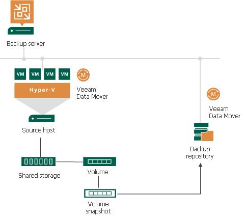 hyper-v server 2012 guide pdf