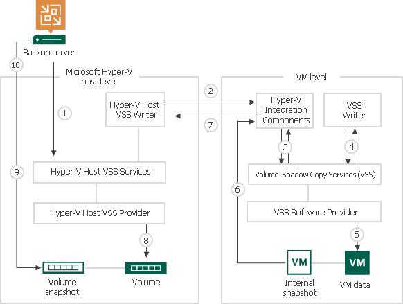 Online Backup - Veeam Backup Guide for Hyper-V