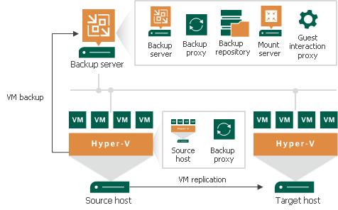 Simple Deployment Veeam Backup Guide For Hyper V