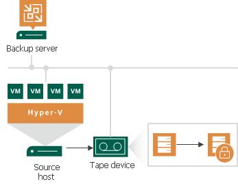 Tape Encryption - Veeam Backup Guide for Hyper-V