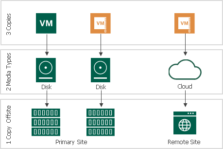 Backup Copy Veeam Backup Guide For VSphere - Backup and restore procedures template
