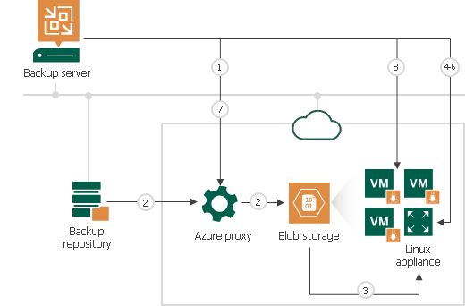 How Restore to Microsoft Azure Works - Veeam Backup Guide