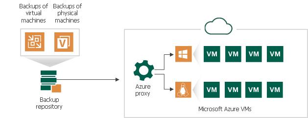 Veeam Restore To Azure - Proxy Setup - Tim's Tech Thoughts