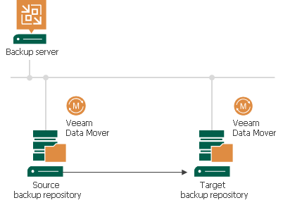 Backup Copy Architecture - Veeam Backup Guide for vSphere