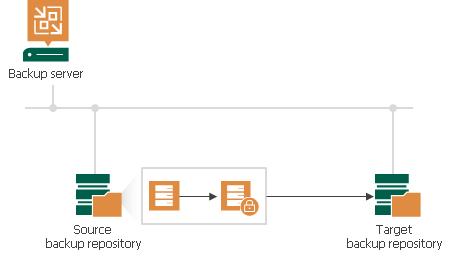 Backup Copy Job Encryption - Veeam Backup Guide for vSphere