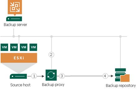 Performance Bottlenecks - Veeam Backup Guide for vSphere