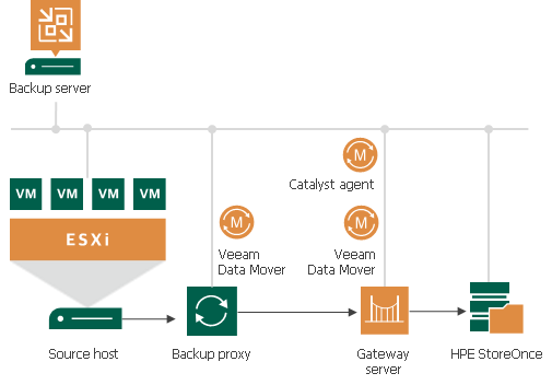 HPE StoreOnce - Veeam Backup Guide for vSphere