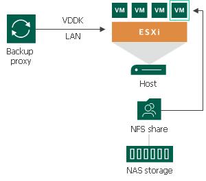 Direct NFS Access - Veeam Backup Guide for vSphere
