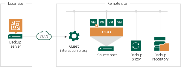 Guest Interaction Proxy Veeam Backup Guide For Vsphere