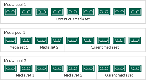 Media Sets - Veeam Backup Guide for vSphere