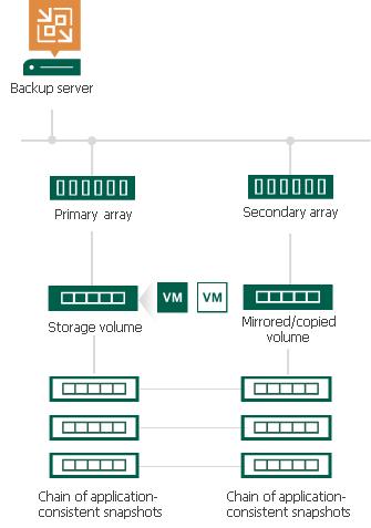 Snapshot Orchestration - Veeam Backup Guide for vSphere