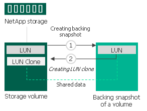 Traditional LUN Cloning - Veeam Backup Guide for vSphere