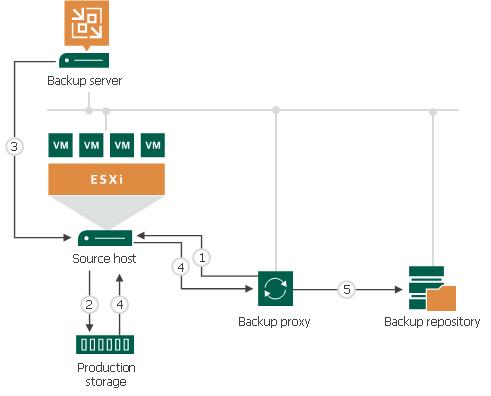Network Mode - Veeam Backup Guide for vSphere