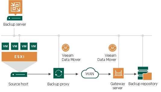 vmware how to backup machine