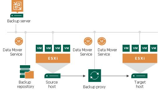 Replication Scenarios - Veeam Backup Guide for vSphere