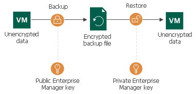 Enterprise Manager Keys - Veeam Backup Guide for vSphere