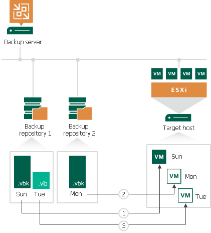 how to use veeam backup and replication