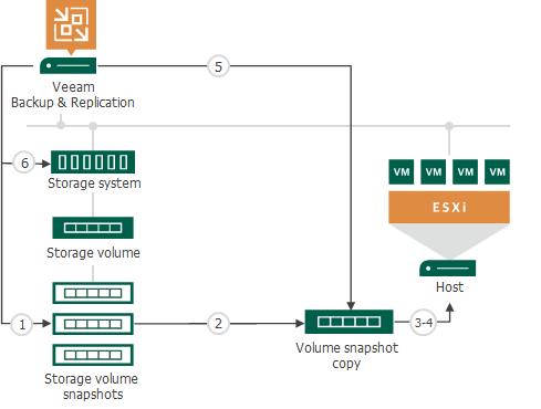 How Restore from Storage Snapshots Works - Veeam Backup