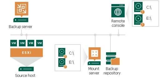File-Level Restore Scenarios - Veeam Backup Guide for vSphere