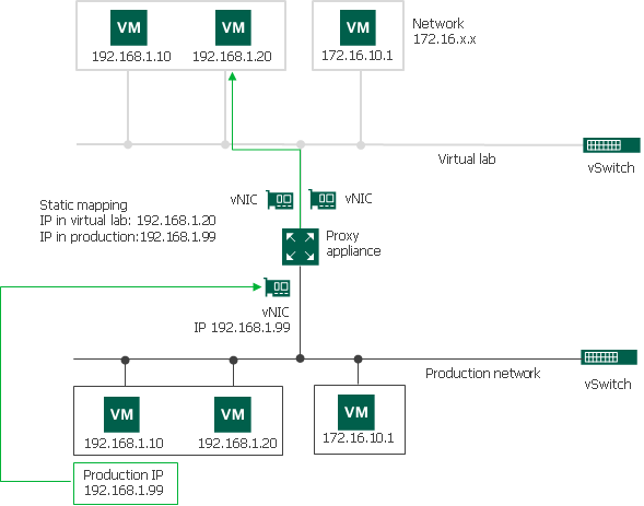 Static IP Mapping - Veeam Backup Guide for vSphere