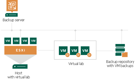 Schema - How Veeam SureBackup automatically verifies the recoverability of every VM backup
