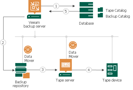 How Machines Backup to Tape Works - Veeam Backup Guide for