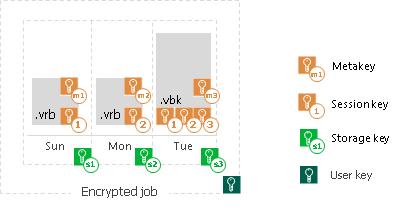 User Keys - Veeam Backup Guide for vSphere