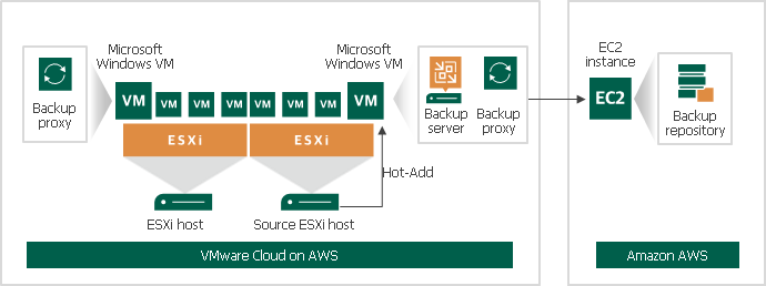 VMware Cloud on AWS Support - Veeam Backup Guide for vSphere